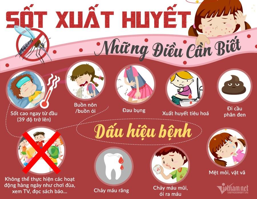 triệu chứng sốt xuất huyết