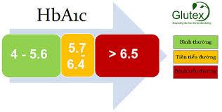 chỉ số HbA1c