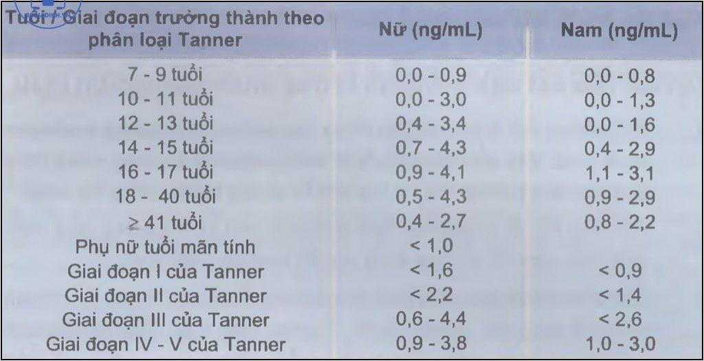 Giới hạn bình thường đối với nồng độ androstenedion huyết thanh