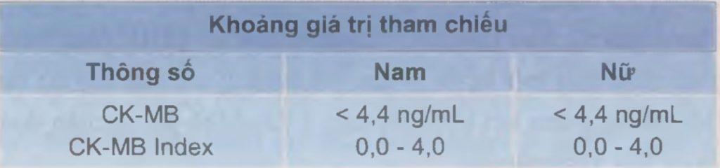 Giới hạn bình thường đối với CK-MB