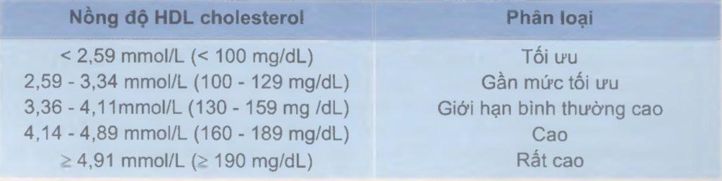 Giới hạn tham chiếu của HDL cholesterol