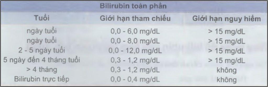 giới hạn bilirubin bình thường ở trẻ nhỏ