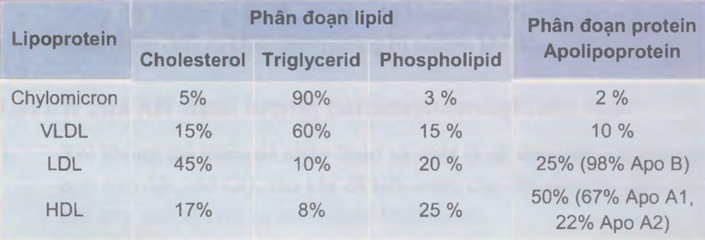 Thành phần các lipoprotein máu