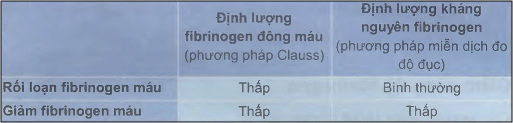 xét nghiệm FIBRINOGEN