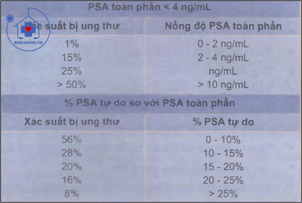 Nồng độ PSA toàn phần, PSA tự do và xác suất dự báo ung thư