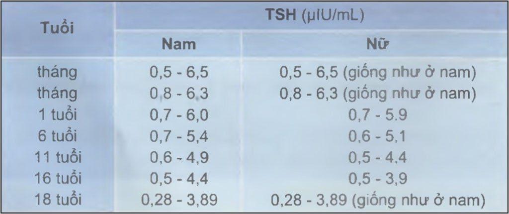 Giá trị bình thường xét nghiệm TSH
