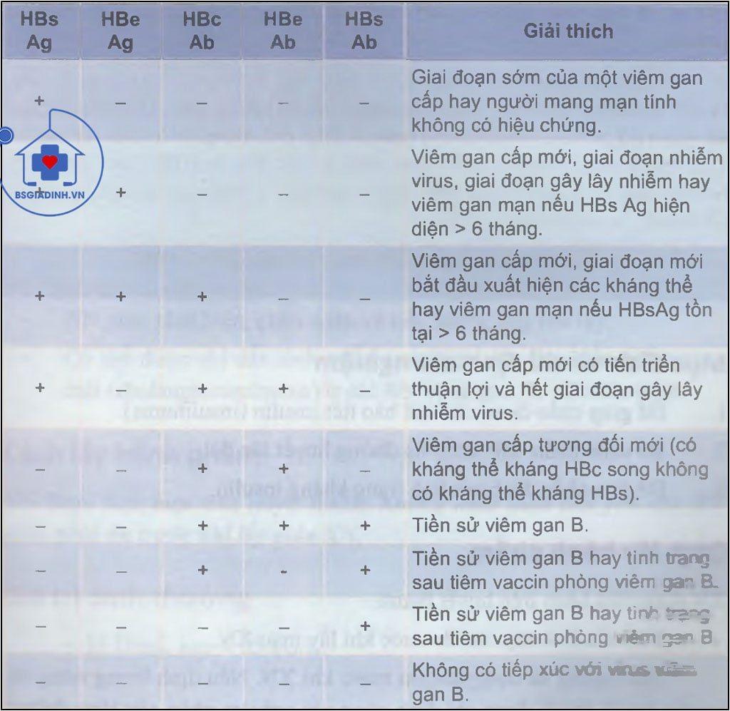 Sơ đồ đánh giá phối hợp kết quả XÉT NGHIỆM huyết thanh học đối với viêm gan B